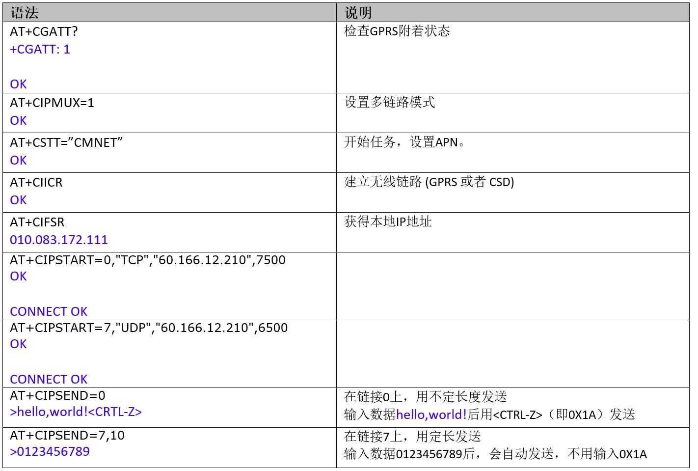 Luat GPRS模块TCPIP应用指导V1.1