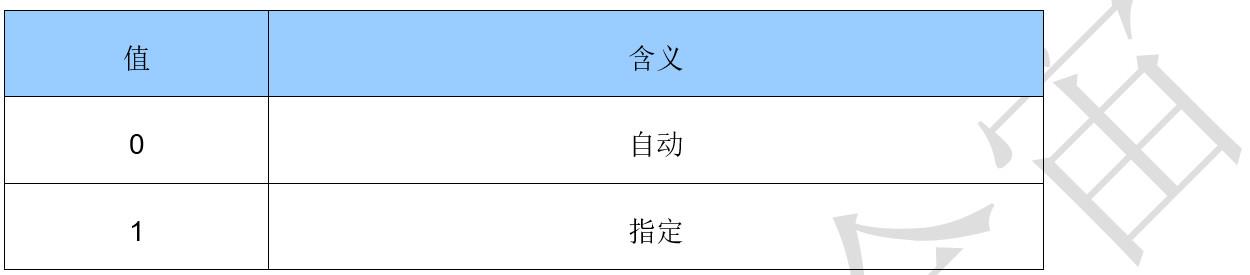 合宙Luat WiFi模块AT指令手册及示例(二)