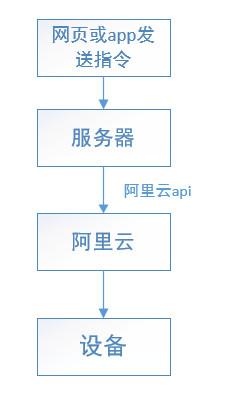 air202luat二次开发设备接入阿里云(六)