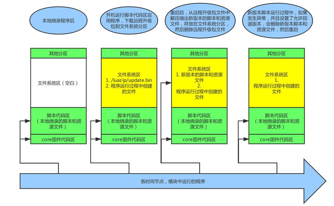 Air系列模块远程升级功能汇总