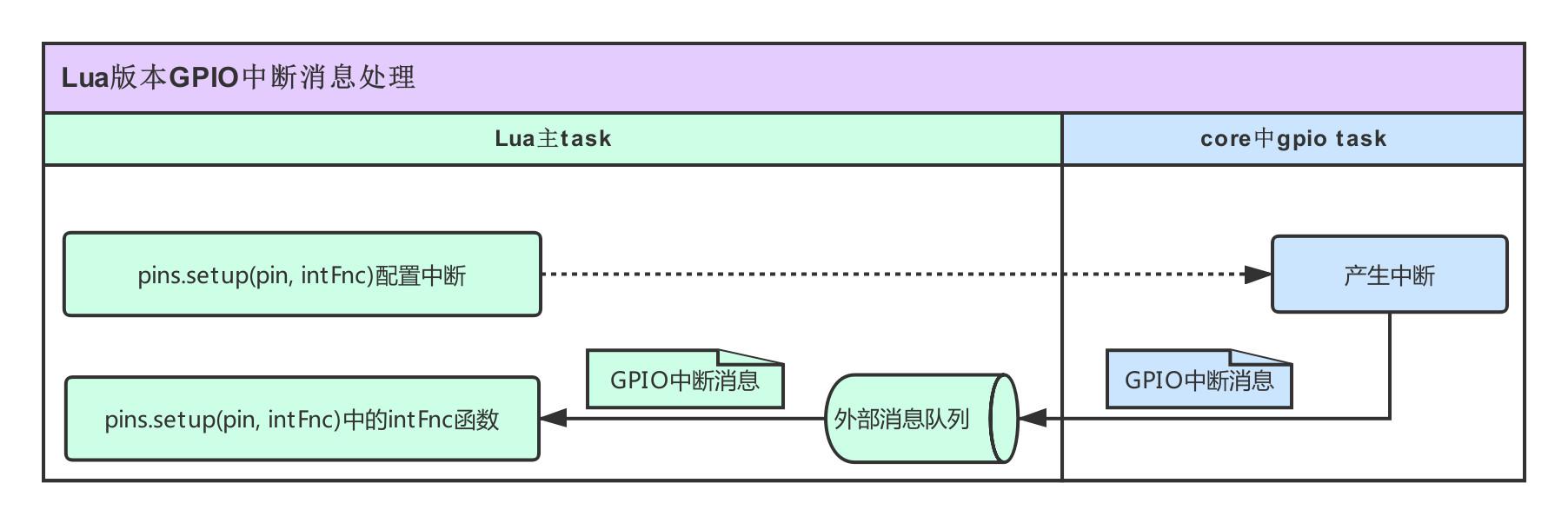 Air系列模块Lua版本应用运行框架概述